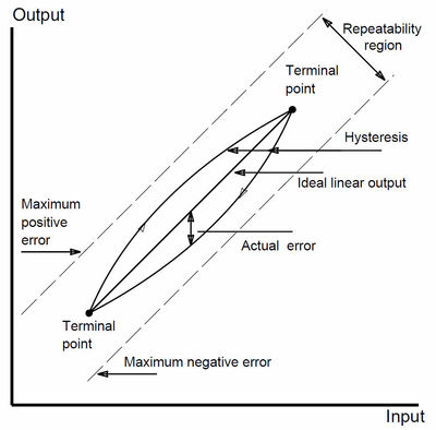 Figure 1: Accuracy diagram shows nonlinear signal errors.