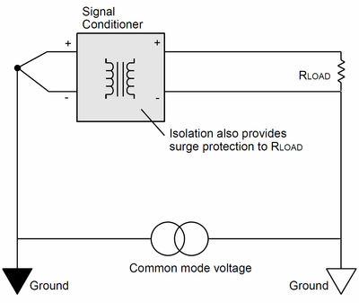 Figure 2:.A signal conditioner breaks up ground loops.
