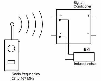 Figure 4: RFI/EMI can cause serious measurement errors.