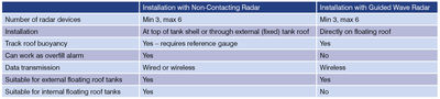 Table 1: Non-contacting versus GWR comparison.