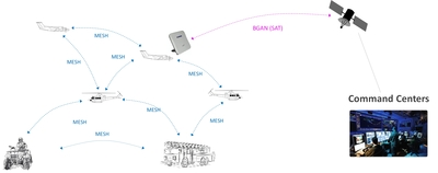 Diagram of remote area operations with multiple communications modes