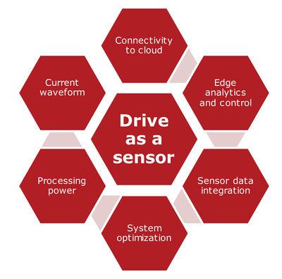 Figure 2: The drive as a sensor.