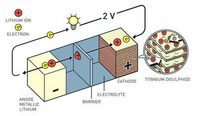 Physics of a lithium-ion batery.