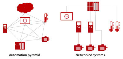 Figure 1: Industry 4.0 means a transition from the automation pyramid to networked systems.