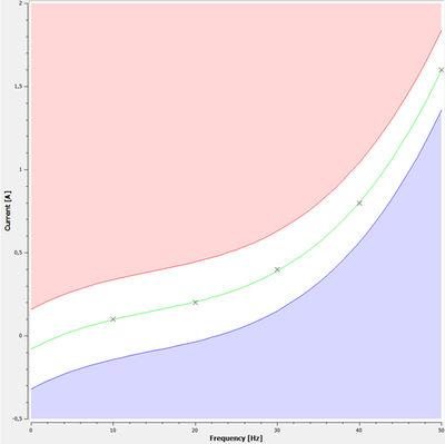 Figure 5: Load envelope curve.