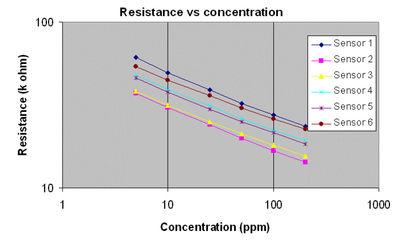 Figure 2: Diagram depicting gas resistance vs. concentration.