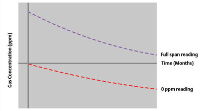 Figure 3: Baseline and span shift of hydrogen sulphide solid state gas detector over time when unexposed to the target gas.