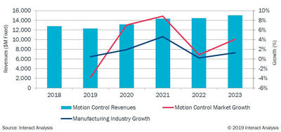 Motion control global market size.