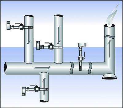 Figure 1: Flaring system.