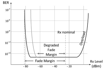 Diagram showing threshold degradation in a microwave radio system
