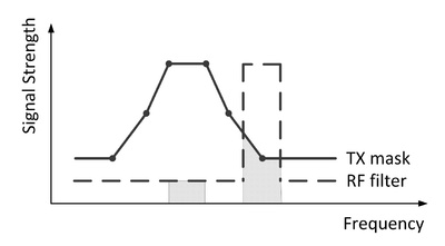 Diagram showing net filter discrimination in a microwave radio system