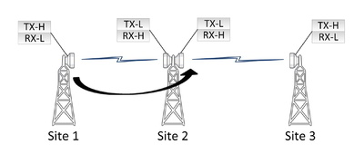 Diagram showing nodal interference in a microwave radio system