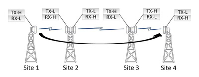 Diagram showing overshoot interference in a microwave radio system