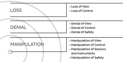 Figure 1: Attacker objectives.