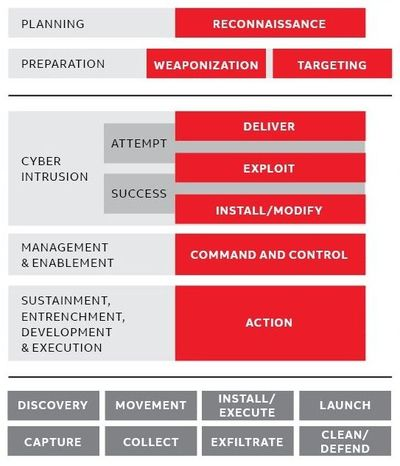 Figure 2: Stage 1 - Cyber intrusion, preparation and execution.