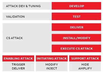 Figure 3: Stage 2 - Control system attack development and execution.
