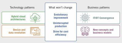 Figure 1: Emerging edge forces affecting industrioal automation.