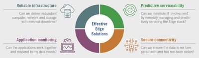 Figure 2: New considerations for edge solutions.