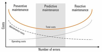 Figure 4: Anticipated cost saving through predictive maintenance.