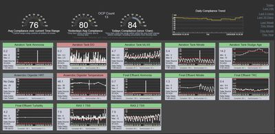 Figure 2. An example of a TasWater monitoring dashboard, using PI Vision, OSIsoft's flagship data visualisation tool, to gain insight into their critical operations and processes in real-time, in this case for a sewage treatment plant.