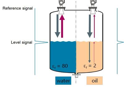 Figure 1: The strength of the reflected signal depends on the relative permittivity of the liquid.