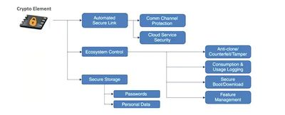 Figure 2: Security MCUs like Microchip's ATECC508A provide authentication to the IoT nodes and thus restrict botnets from entering the system. (Source: Microchip).