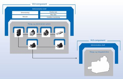 Figure 3: Industry 4.0 components.