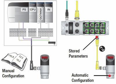 Figure 2: Manual versus automatic configuration.