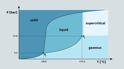 If carbon dioxide is compressed by pressures (P) in excess of 73.8 bar at temperatures (T) higher than 31°C, the result is a supercritical state with a consistency between that of a liquid and a gas