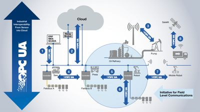 Figure 2: OPC UA – Industrial interoperability from the sensor into the cloud.