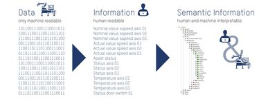 Figure 1: the OPC UA information model provides semantic information that is human readable and machine interpretable.
