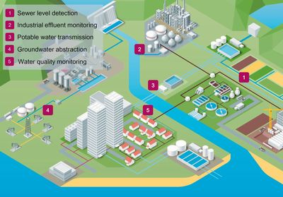 Figure 1: Five key use cases for IoT technology in water and wastewater networks.