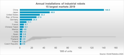 Annual installations of industrial robots TOP 15 countries. © World Robotics 2020 Report.