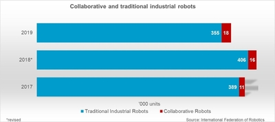 Collaborative and traditional industrial robots © IFR International Federation of Robotics.