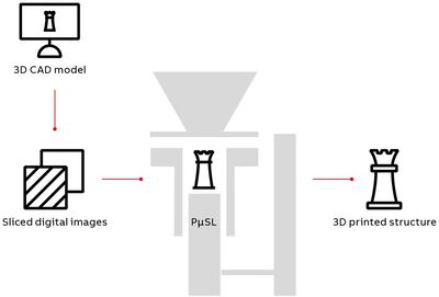 Figure 3: The PµSL printing process for temperature-responsive hydrogel, which relies on UV light.