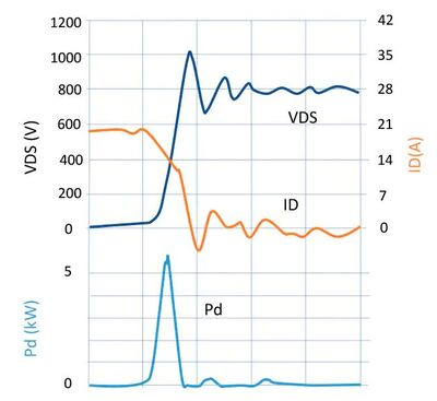 Figure 3: Power dissipation can be high during semiconductor switch transitions. (Source: Mouser Electronics)
