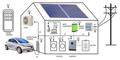 Figure 1: A typical domestic microgrid arrangement. (Source: Mouser Electronics)