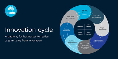 The innovation cycle.