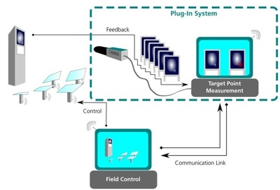 """Image processing control system """"HelioControl"""" image processing closed-loop control system for the verification and adjustment of aim points for commercial solar field control systems. © Fraunhofer ISE."""
