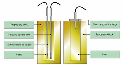 Figure 2: Calibrating normal temperature sensors versus a sanitary sensor with a flange.
