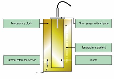 Figure 3: The internal reference sensor is usually too low to be accurate with sanitary sensors.