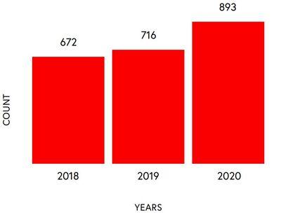 Vulnerabilities disclosed each year.