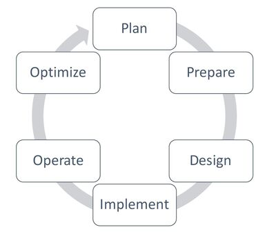 Figure 2: The PPDIOO process.