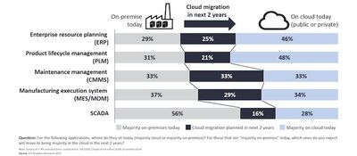 Cloud migration of manufacturing software (2021-2023). Source: IoT Analytics.