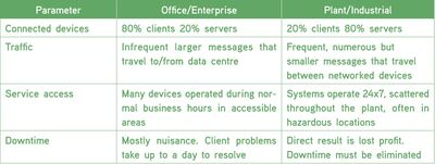 Table 2: Functional comparison – enterprise and industrial networks.