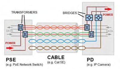 Figure 1: PoE general layout.