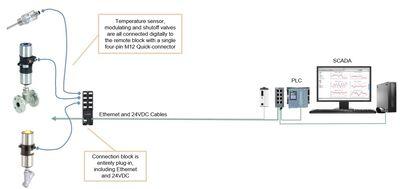Figure 2: Digitalised example.