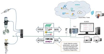Figure 3: Digitalised connectivity.
