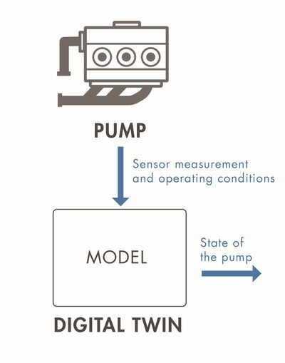 Figure 2: Sensor measurements and operating conditions are sent from the pump to the model and the model outputs the current state of the pump.