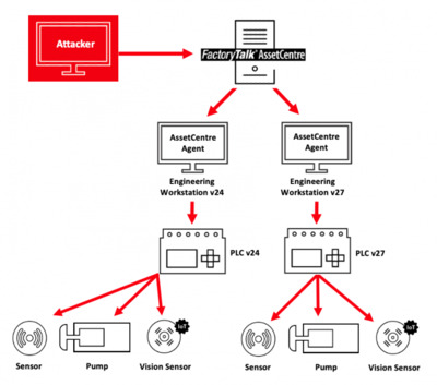 An attacker able to compromise the FactoryTalk AssetCentre server can also access engineering workstations and lower-level devices, such as PLCs.